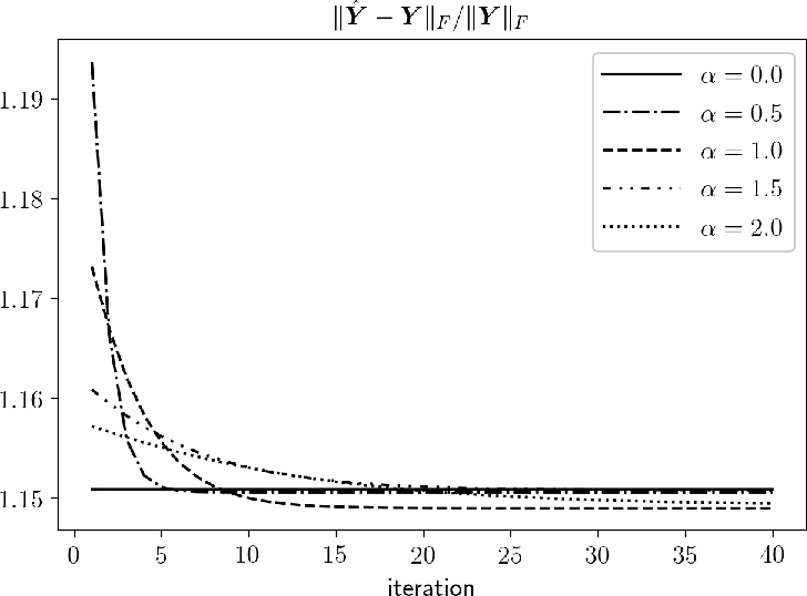 Figure 4 for Hybrid Kronecker Product Decomposition and Approximation