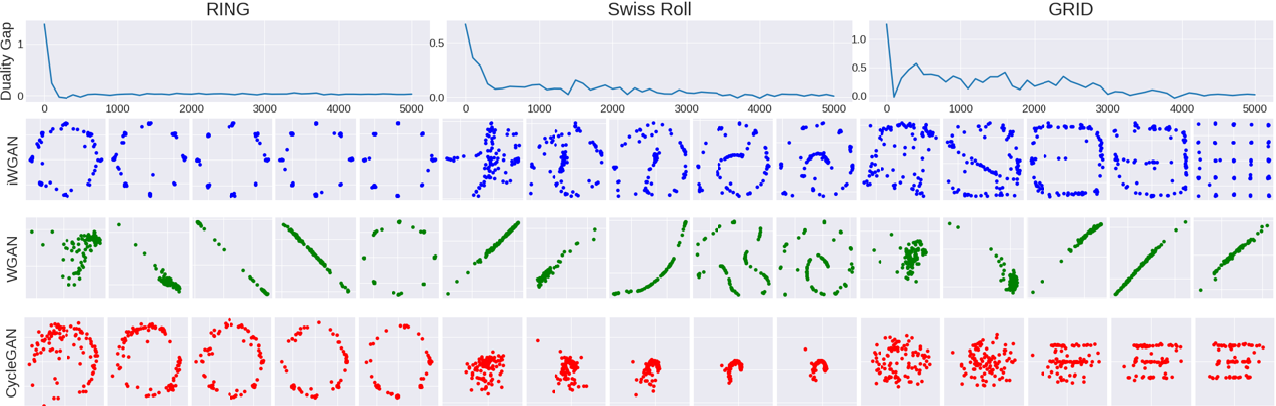 Figure 3 for Inferential Wasserstein Generative Adversarial Networks