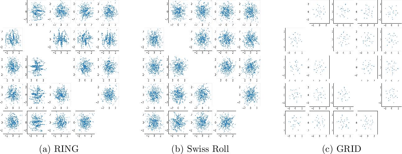 Figure 4 for Inferential Wasserstein Generative Adversarial Networks