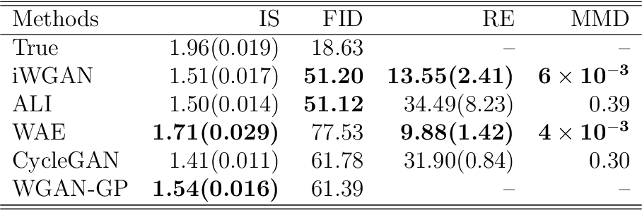 Figure 2 for Inferential Wasserstein Generative Adversarial Networks