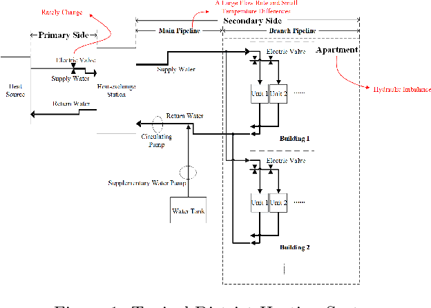Figure 1 for Flow Rate Control in Smart District Heating Systems Using Deep Reinforcement Learning