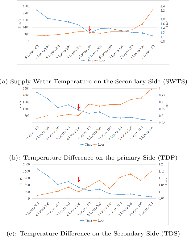 Figure 3 for Flow Rate Control in Smart District Heating Systems Using Deep Reinforcement Learning