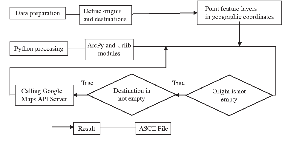 Figure 1 from Estimating O-D travel time matrix by Google Maps API