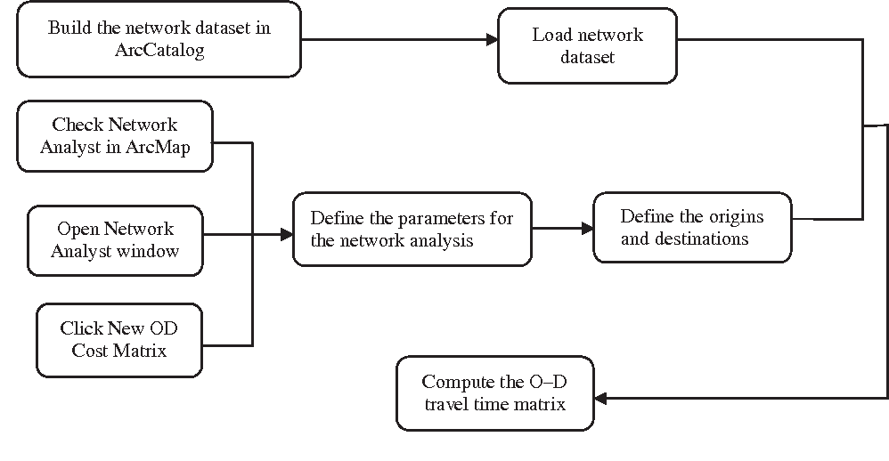 Figure 3 from Estimating O-D travel time matrix by Google