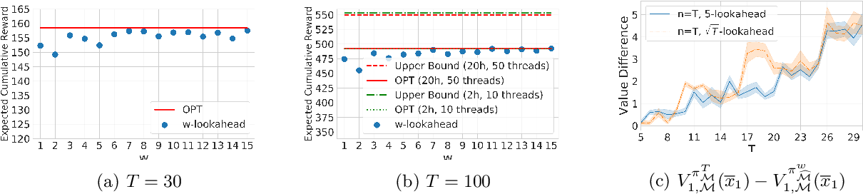 Figure 3 for Rebounding Bandits for Modeling Satiation Effects