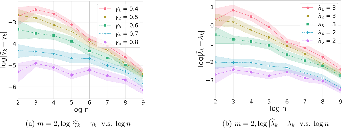 Figure 4 for Rebounding Bandits for Modeling Satiation Effects