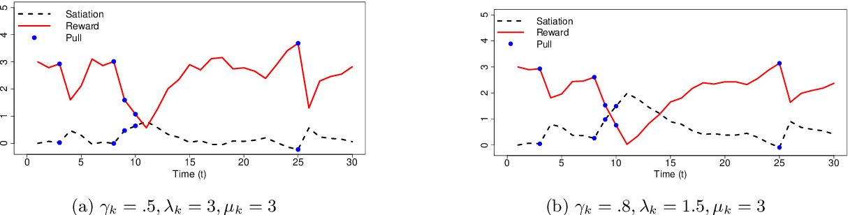 Figure 1 for Rebounding Bandits for Modeling Satiation Effects