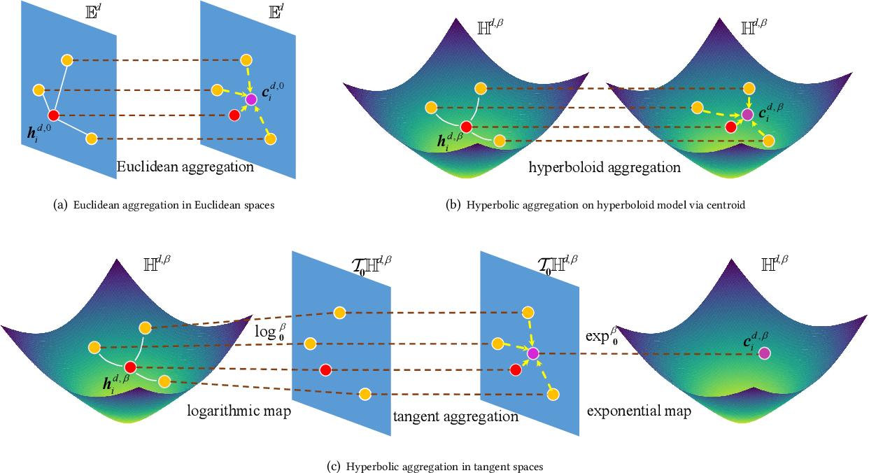 Figure 1 for Lorentzian Graph Convolutional Networks