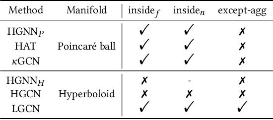 Figure 2 for Lorentzian Graph Convolutional Networks