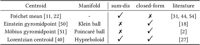 Figure 3 for Lorentzian Graph Convolutional Networks