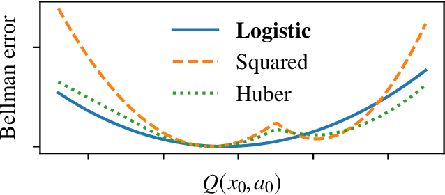 Figure 1 for Logistic $Q$-Learning