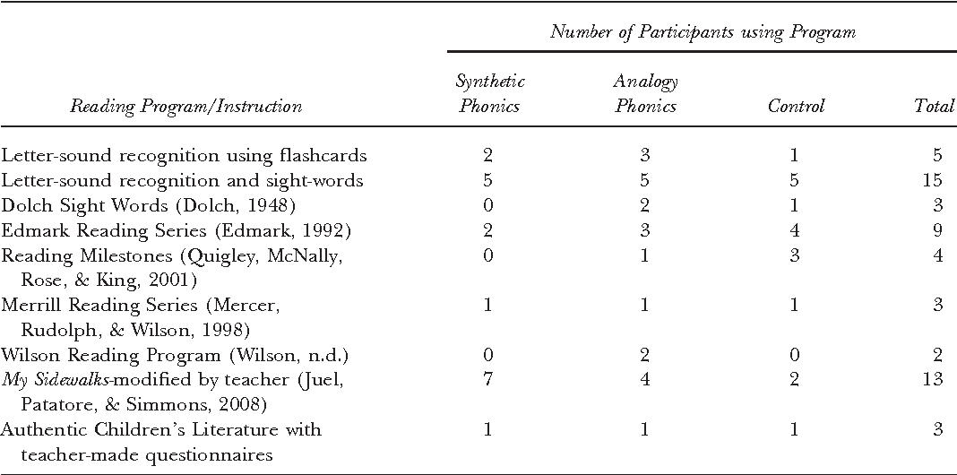 Two Approaches To Phonics Instruction Comparison Of Effects With