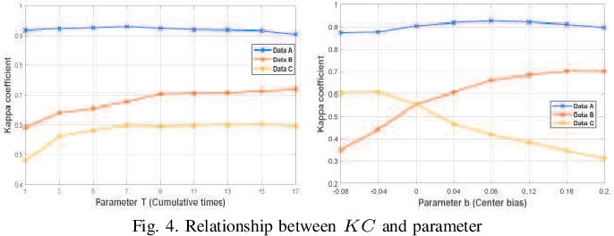 Figure 4 for A Robust Imbalanced SAR Image Change Detection Approach Based on Deep Difference Image and PCANet