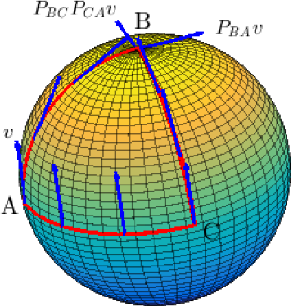 Figure 3 for Hypoelliptic Diffusion Maps I: Tangent Bundles