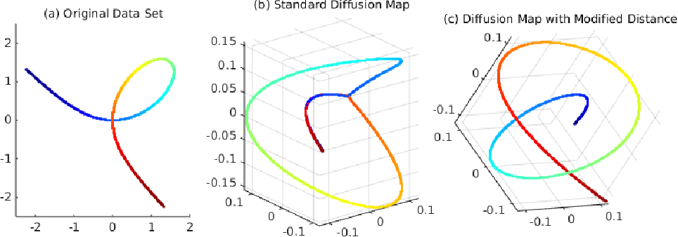 Figure 1 for Hypoelliptic Diffusion Maps I: Tangent Bundles