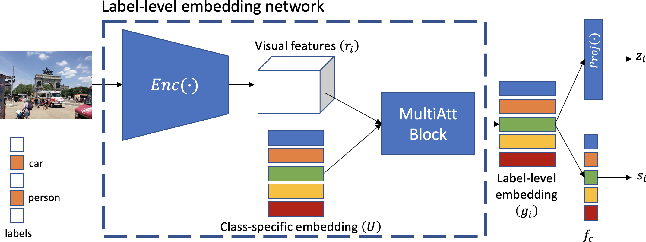 Figure 1 for Multi-Label Image Classification with Contrastive Learning