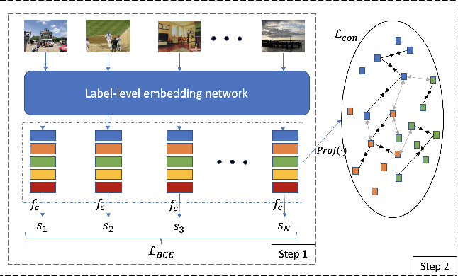 Figure 3 for Multi-Label Image Classification with Contrastive Learning