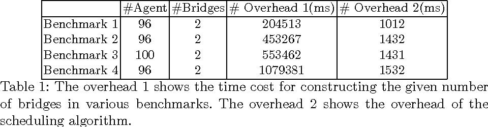 Figure 2 for Efficient Multi-Agent Global Navigation Using Interpolating Bridges