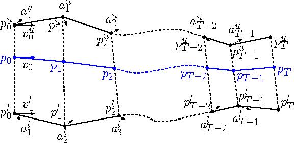 Figure 3 for Efficient Multi-Agent Global Navigation Using Interpolating Bridges