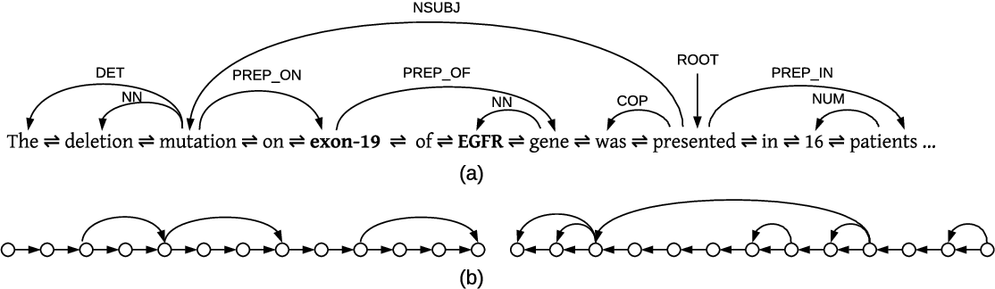 Figure 2 for N-ary Relation Extraction using Graph State LSTM