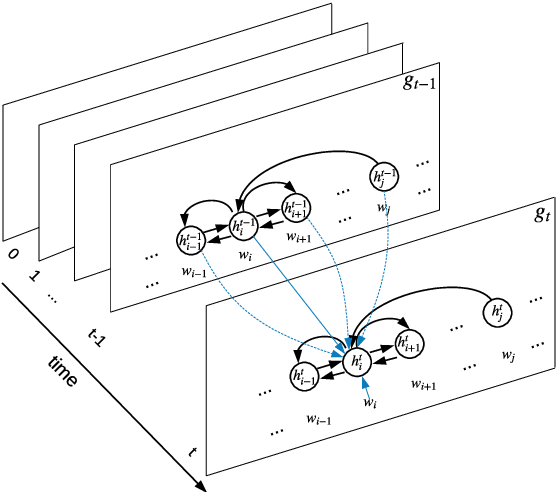 Figure 3 for N-ary Relation Extraction using Graph State LSTM