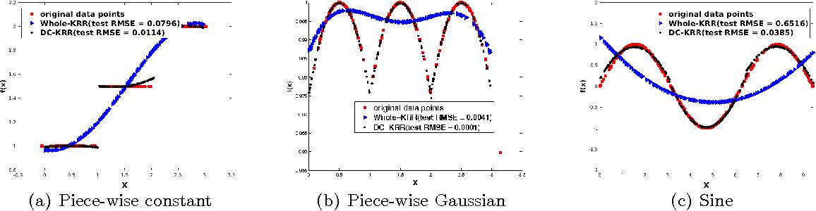 Figure 1 for Kernel Ridge Regression via Partitioning