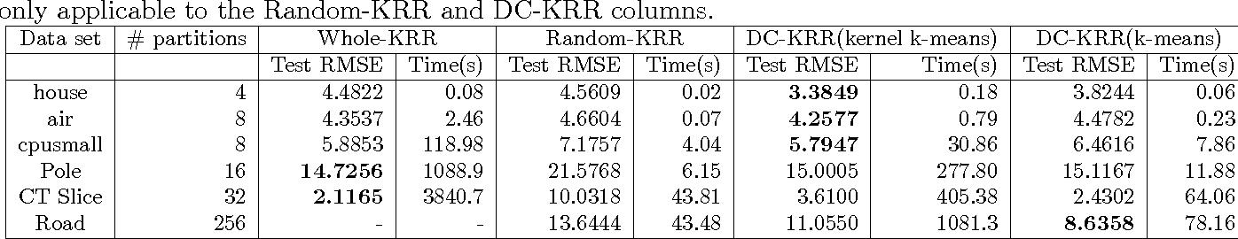 Figure 4 for Kernel Ridge Regression via Partitioning