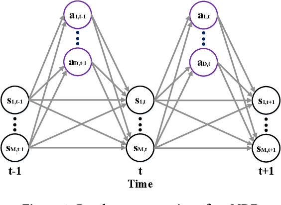 Figure 1 for Optimal Control of Complex Systems through Variational Inference with a Discrete Event Decision Process
