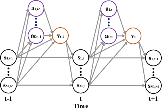 Figure 3 for Optimal Control of Complex Systems through Variational Inference with a Discrete Event Decision Process