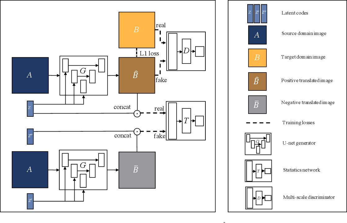Figure 1 for Multimodal Image-to-Image Translation via Mutual Information Estimation and Maximization