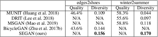 Figure 4 for Multimodal Image-to-Image Translation via Mutual Information Estimation and Maximization