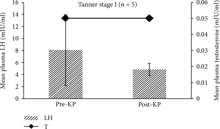Figure 1: Comparison of overall mean± SEM plasma LH and testosterone concentrations observed before and after kisspeptin administration in Tanner stage I boys. Paired t-test showed that post-kisspeptin plasma LH level was comparable to the pre-kisspeptin level. Testosterone level was below the range of detection in both pre- and post-kisspeptin plasma.