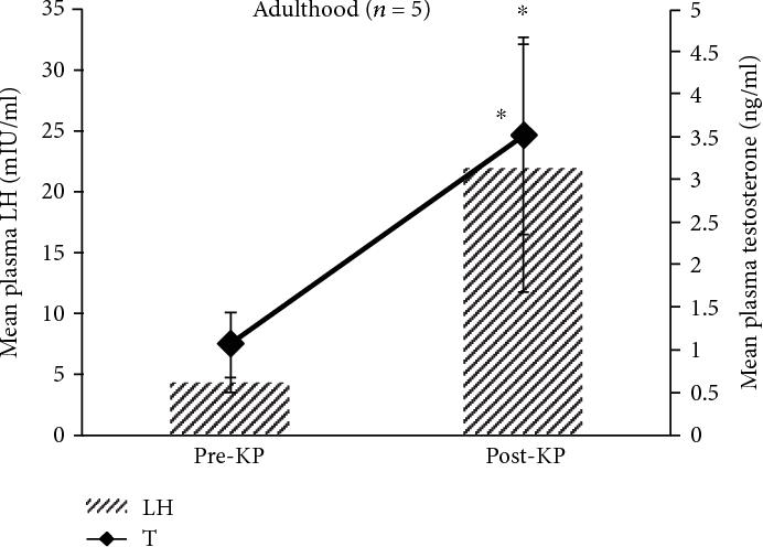 Figure 4: Comparison of overall mean± SEM plasma LH and testosterone concentrations observed before and after kisspeptin-10 administration in adult men. Paired t-test on a log-transformed data showed significant (∗P < 0 05) increase in both post-kisspeptin LH and testosterone levels versus pre-kisspeptin levels.