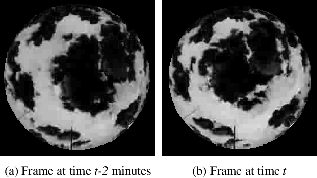 Figure 1 for Short-term prediction of localized cloud motion using ground-based sky imagers