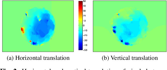Figure 2 for Short-term prediction of localized cloud motion using ground-based sky imagers