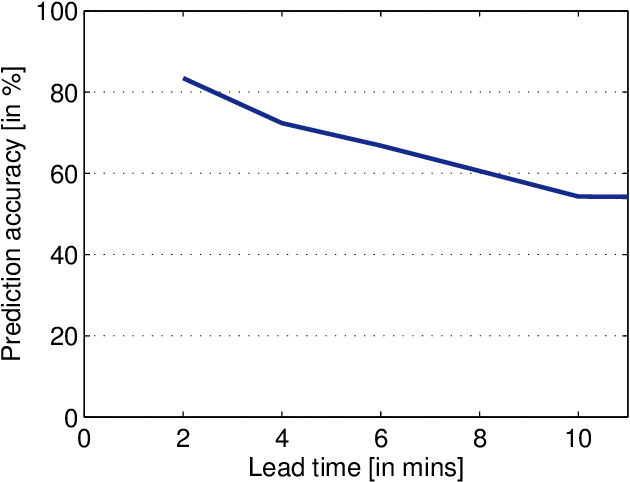 Figure 4 for Short-term prediction of localized cloud motion using ground-based sky imagers