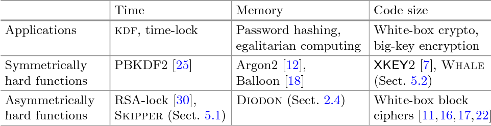 Symmetrically and Asymmetrically Hard Cryptography - Semantic Scholar
