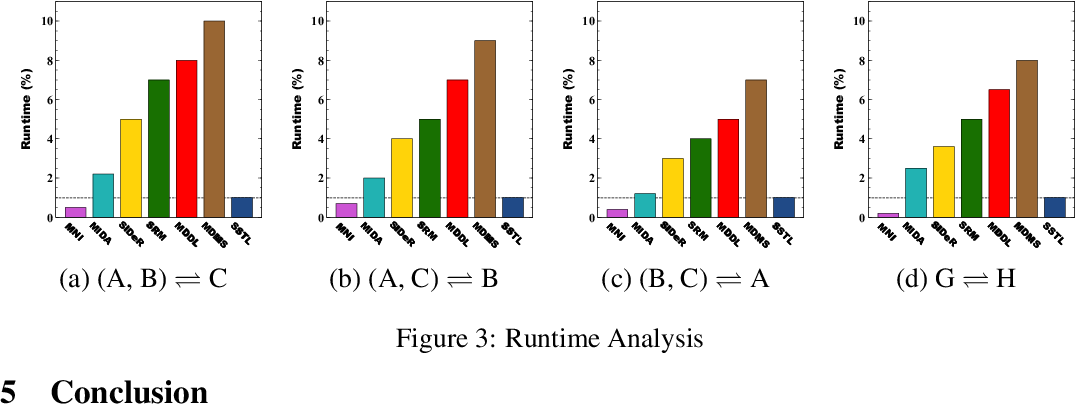 Figure 4 for Shared Space Transfer Learning for analyzing multi-site fMRI data