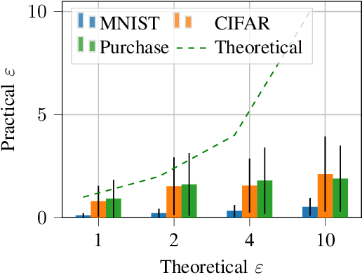 Figure 4 for Adversary Instantiation: Lower Bounds for Differentially Private Machine Learning