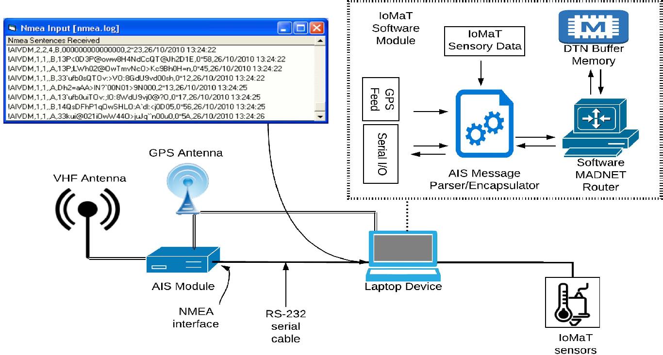Building Novel VHF-Based Wireless Sensor Networks for the Internet