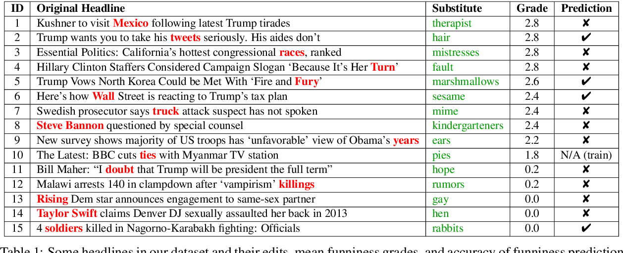 """Figure 2 for """"President Vows to Cut <Taxes> Hair"""": Dataset and Analysis of Creative Text Editing for Humorous Headlines"""