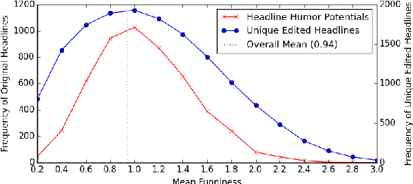 """Figure 3 for """"President Vows to Cut <Taxes> Hair"""": Dataset and Analysis of Creative Text Editing for Humorous Headlines"""