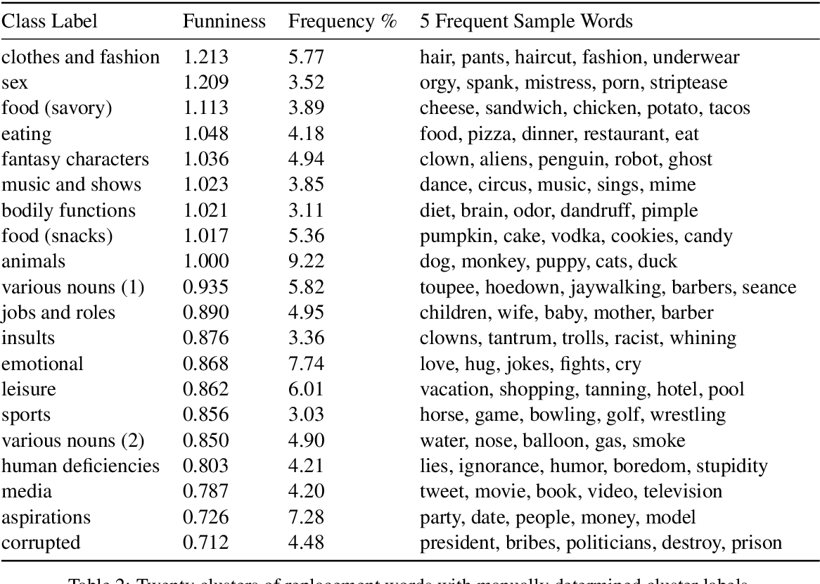 """Figure 4 for """"President Vows to Cut <Taxes> Hair"""": Dataset and Analysis of Creative Text Editing for Humorous Headlines"""
