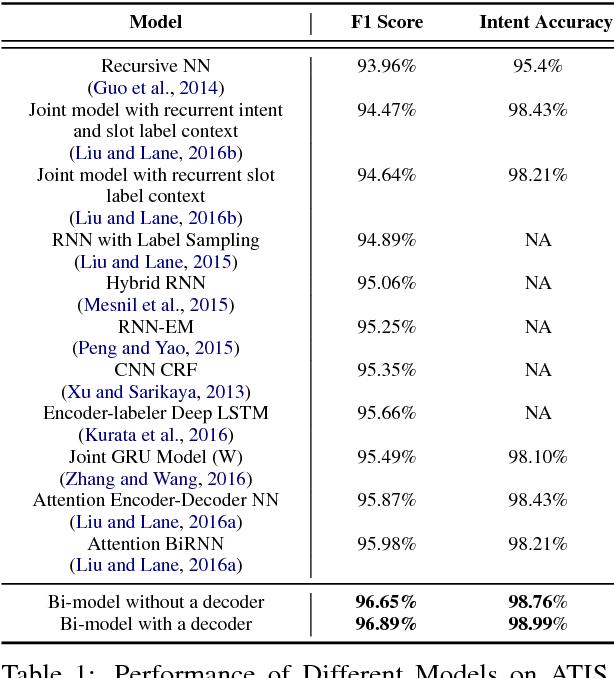 Figure 2 for A Bi-model based RNN Semantic Frame Parsing Model for Intent Detection and Slot Filling