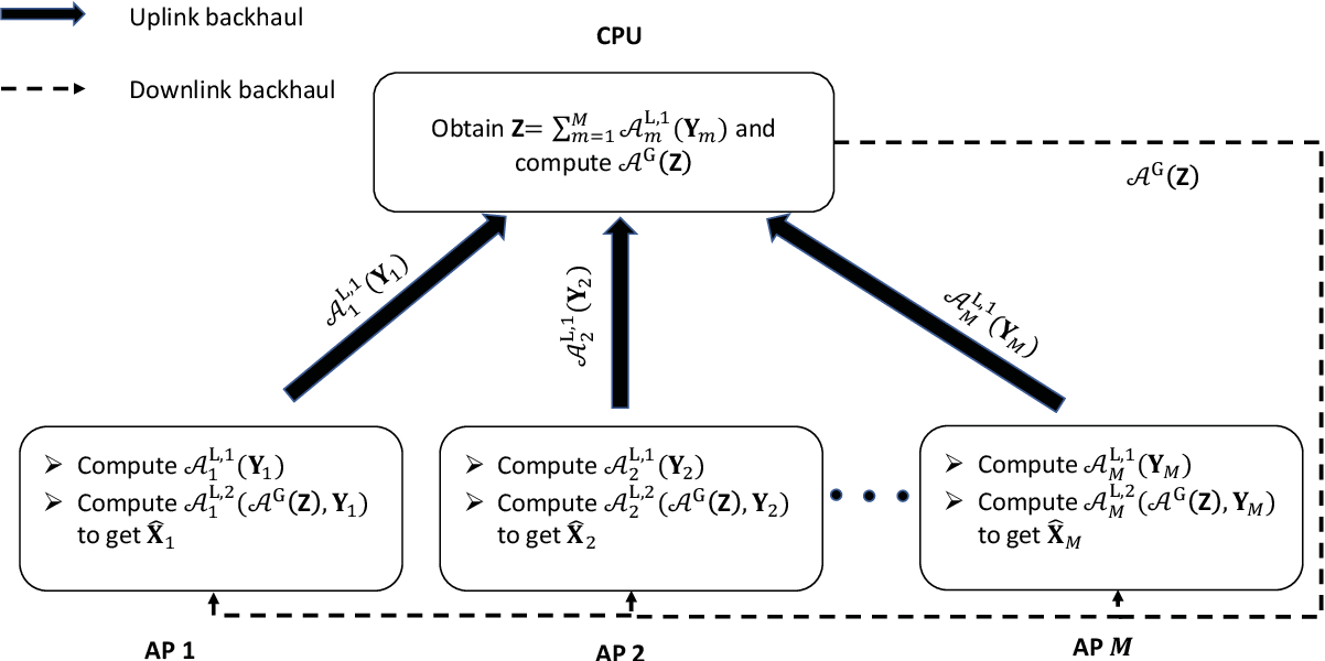 Figure 2 for Privacy-preserving Channel Estimation in Cell-free Hybrid Massive MIMO Systems