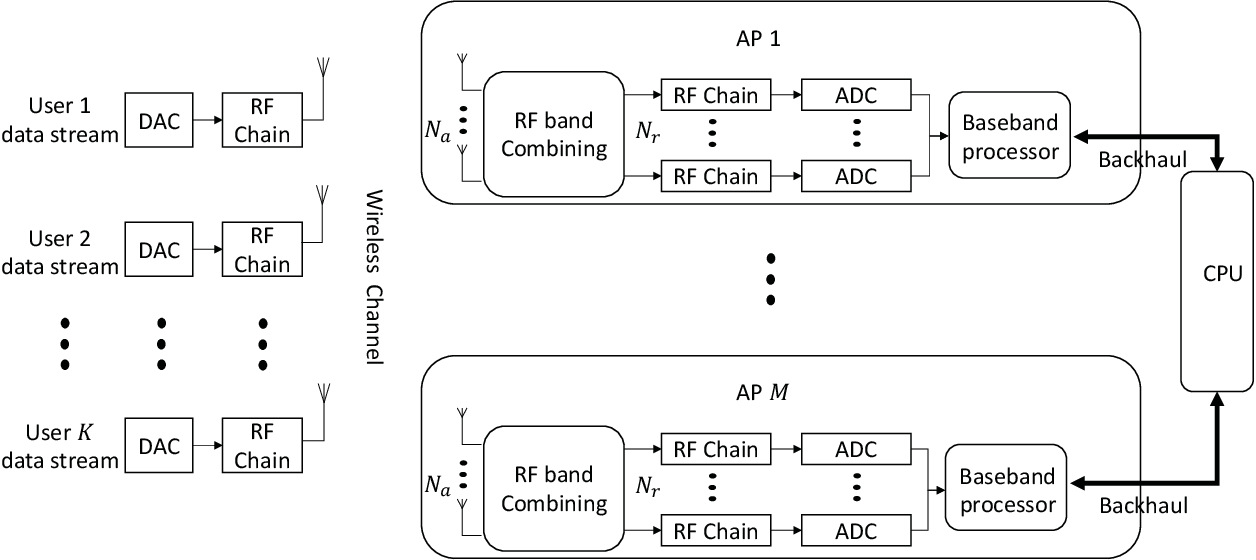Figure 1 for Privacy-preserving Channel Estimation in Cell-free Hybrid Massive MIMO Systems
