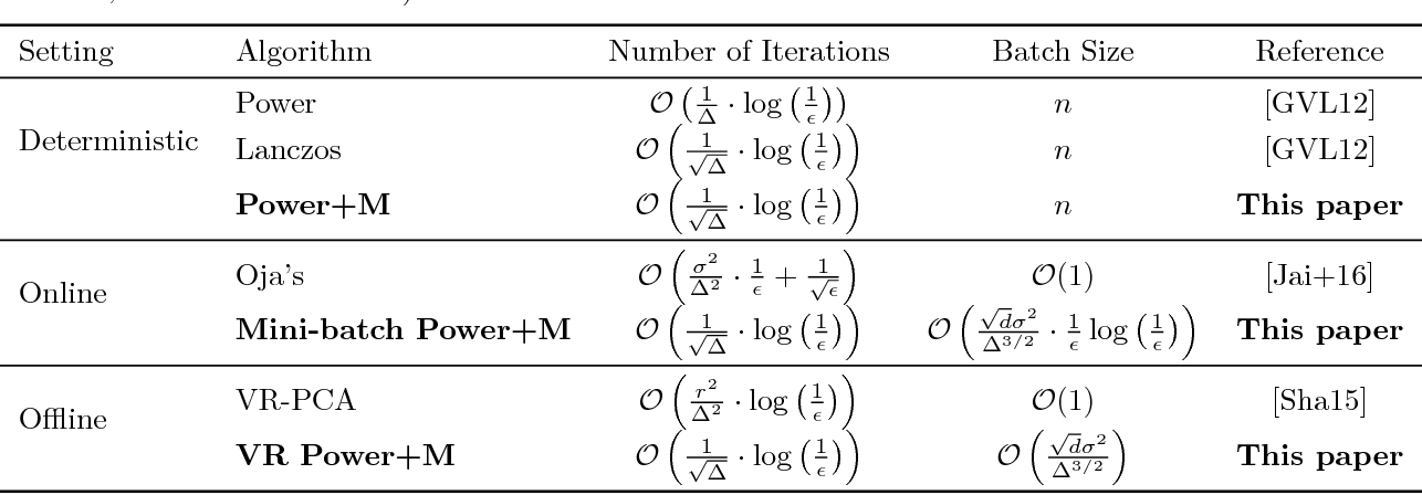 Figure 1 for Accelerated Stochastic Power Iteration