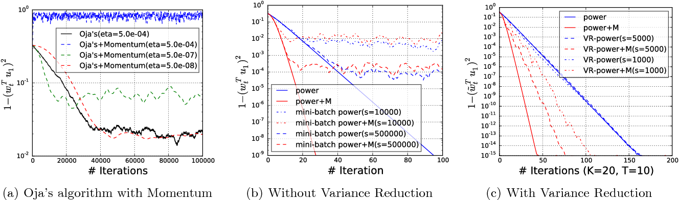 Figure 2 for Accelerated Stochastic Power Iteration