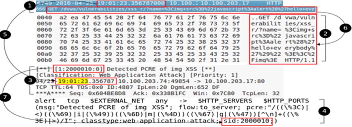 Payload recognition and detection of Cross Site Scripting