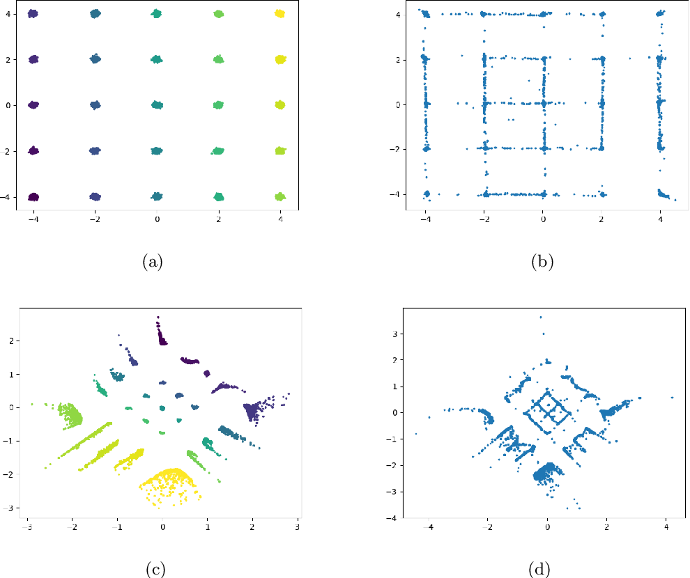 Figure 2 for GMM-Based Generative Adversarial Encoder Learning